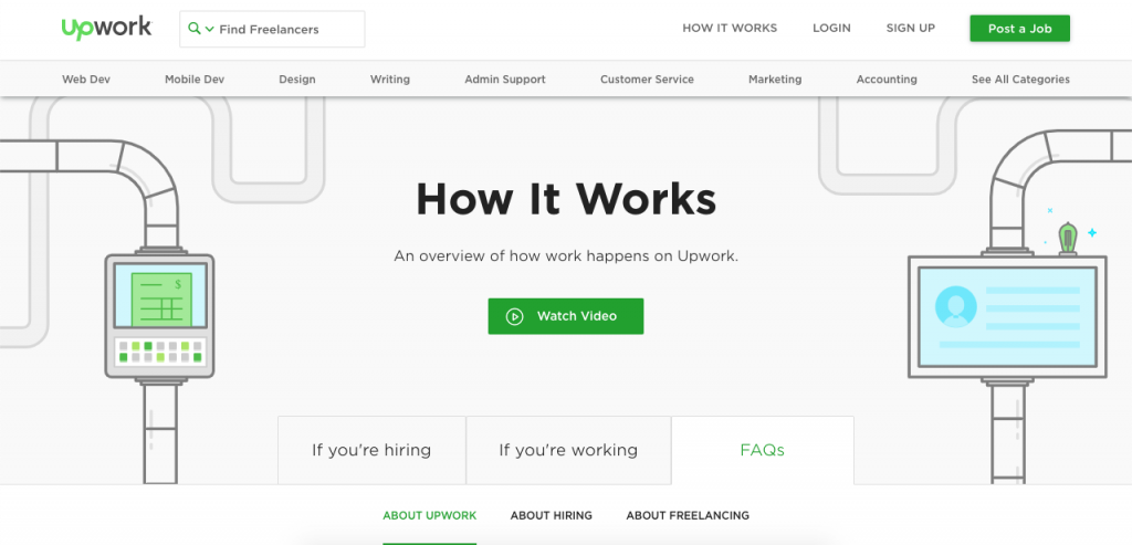 Along with the fun design, UpWork's FAQ page is notable because of how it is divided. The FAQ page covers basic questions about freelancers, hiring, and the platform itself.