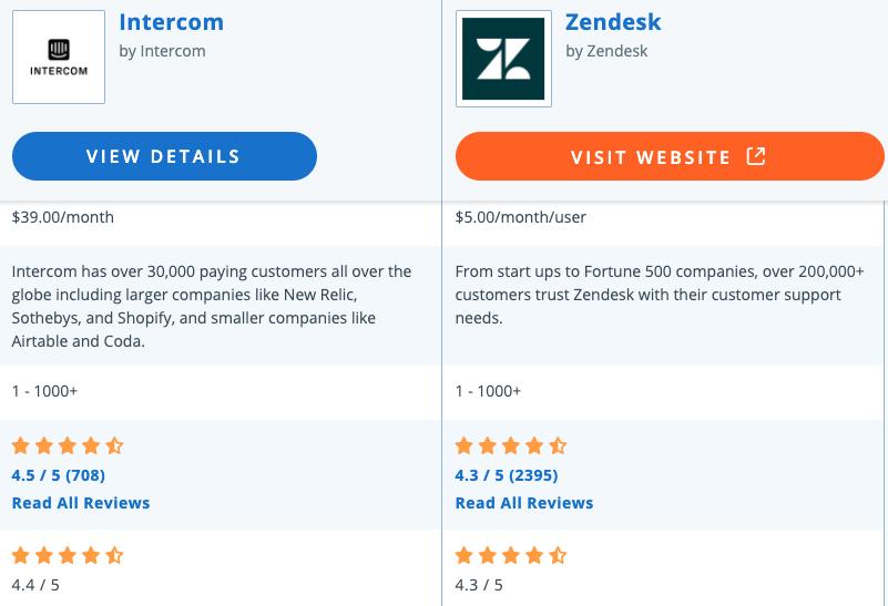 Both Zendesk and Intercom have similar ratings.